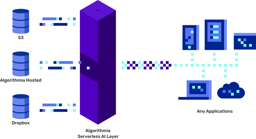Serverless AI Layer. Host your AI/ML models on the world's most advanced and scalable infrastructure.